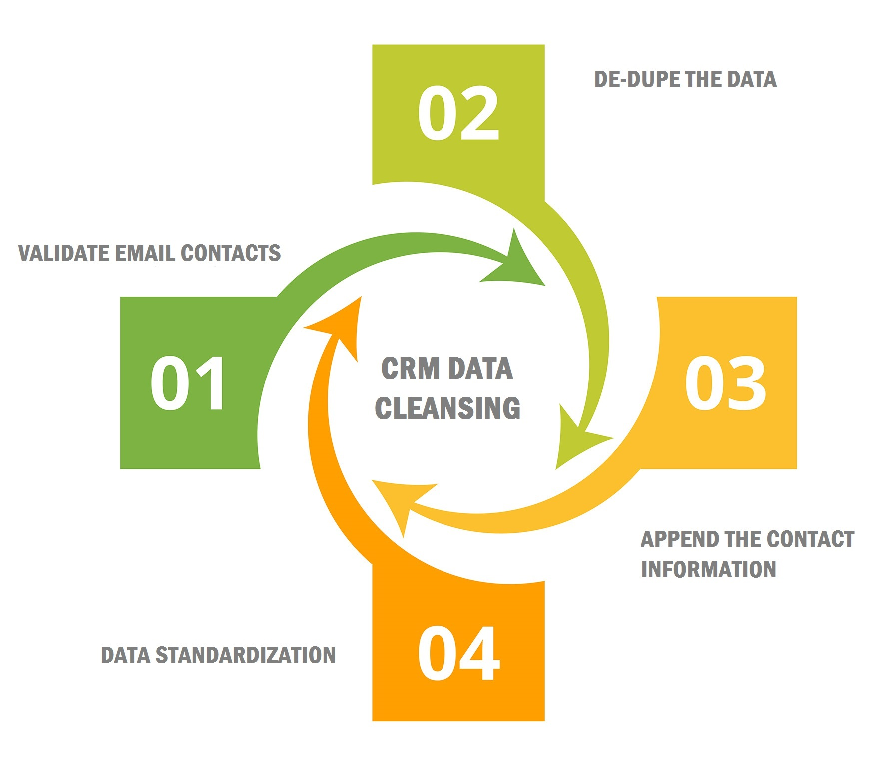 CRM Data Cleansing